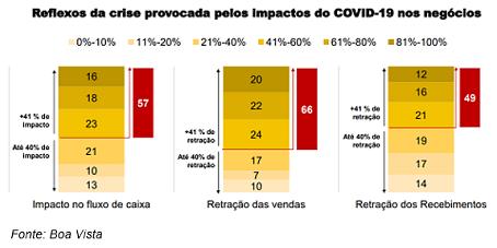 Mais da metade das MPMEs tiveram impacto acima de 40% no fluxo de caixa após a pandemia
