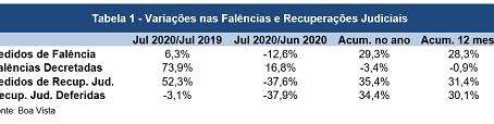 Pedidos de falência recuam 12,6% em julho