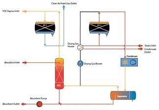 Vapour Recovery Units for low concentration VOC vapour