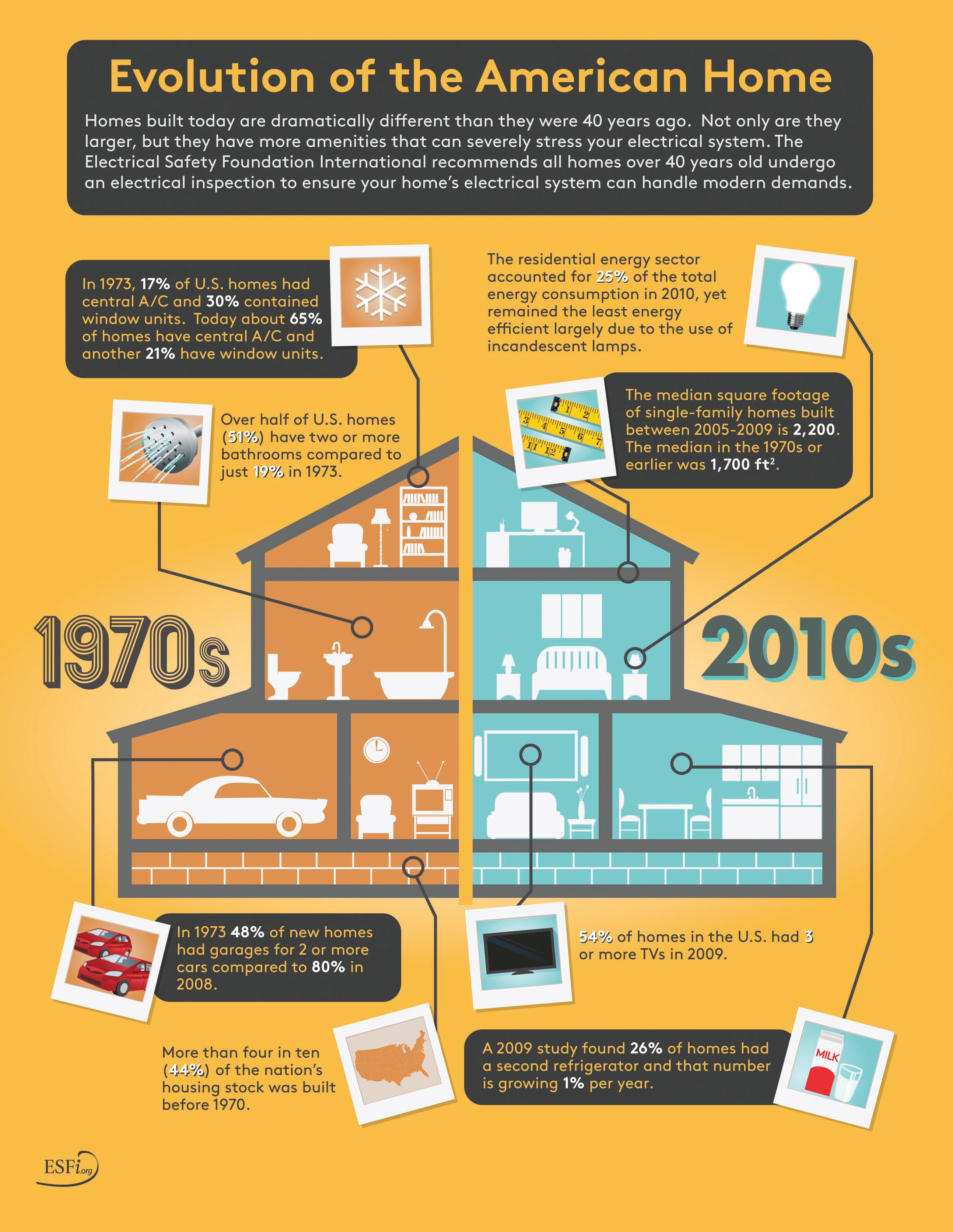 types of home wiring evolution of the american home evolution of home wiring