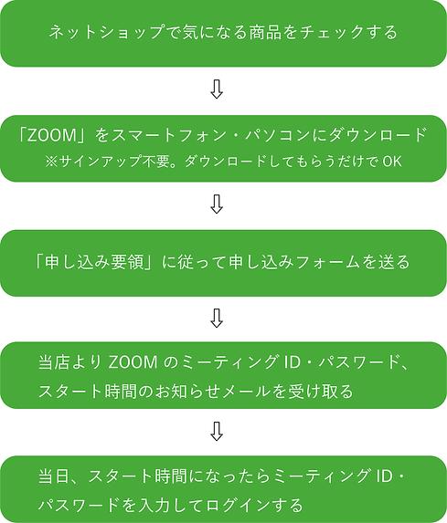 リモート 要領新.png