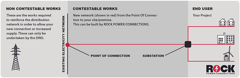 If you need an electricity connection to a new site or building, or need an increased supply, Rock Power Connections will support you through the process.