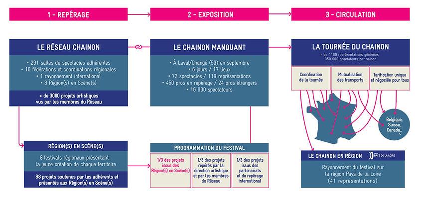 schema-chainon-2018.jpg