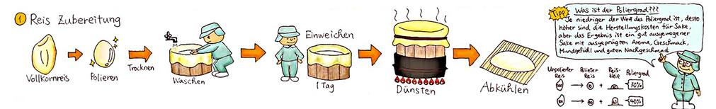 SAKE-Herstellungs Prozess