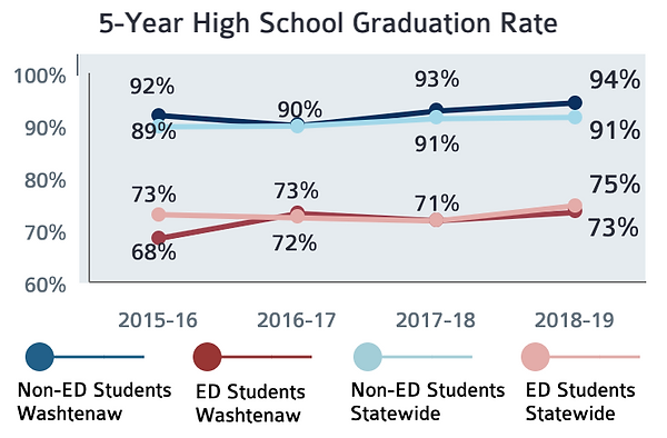 Graph of 5-Year High School Graduation Rates. ED students have rates in the 70 percentile while non-ed students have rates in the 90th percentile