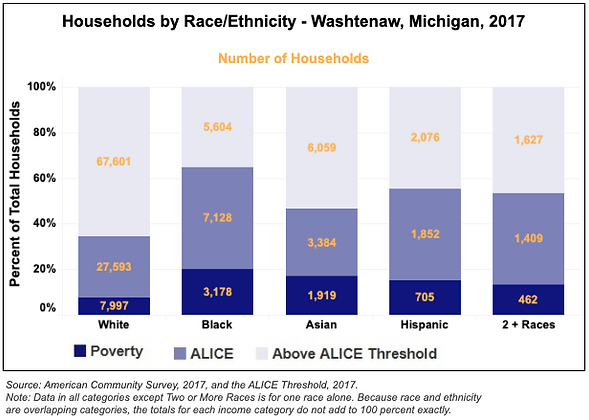 Chart of Households by Race showing there are more Black families in poverty in Washtenaw County than any other race