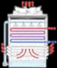 Fonctionnement théorique d'une tour évaporative à circuit fermée