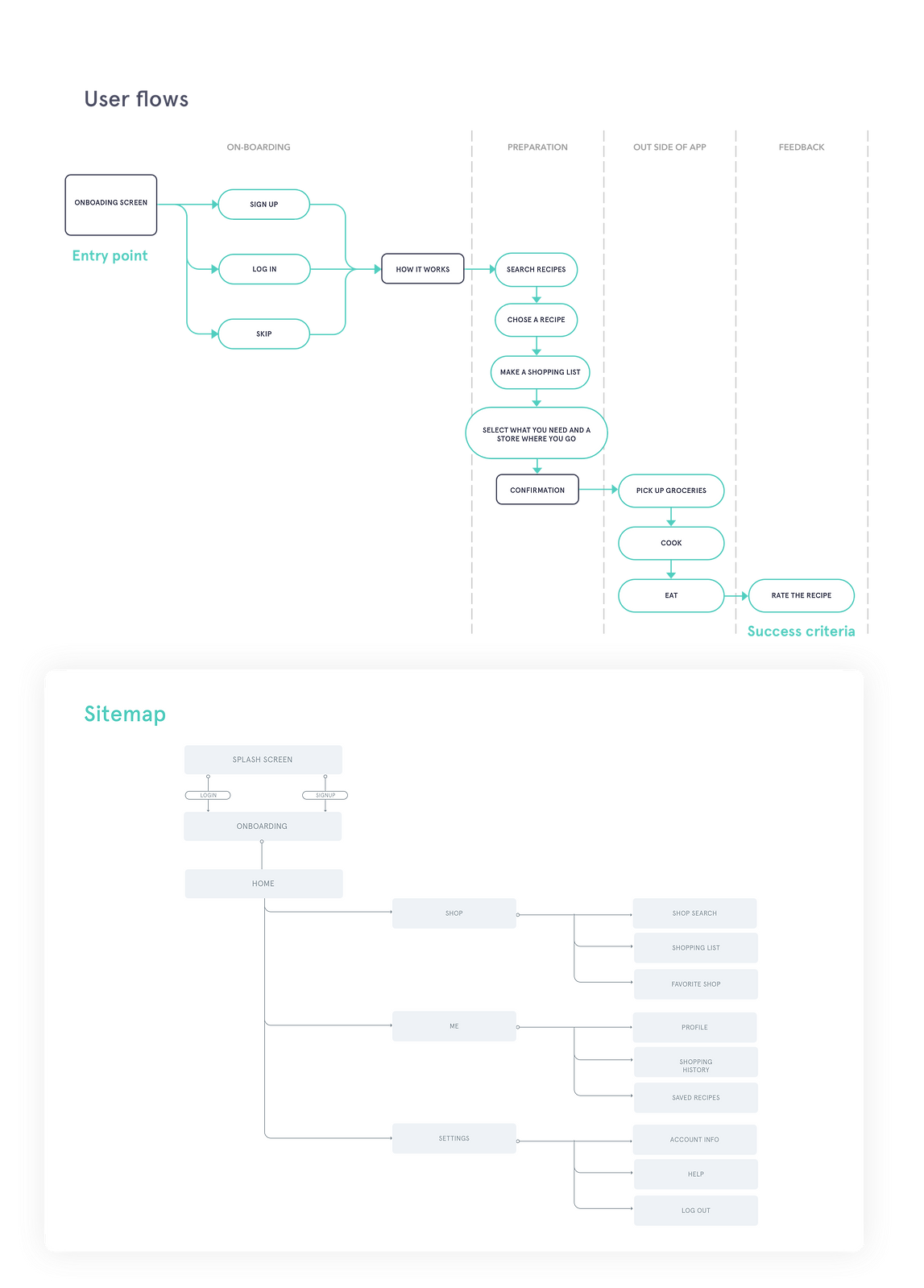 User flows and Sitemap - no bg.png