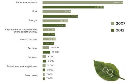 Graphique représentant les différentes sources d'émissions de GES dans la filière vin