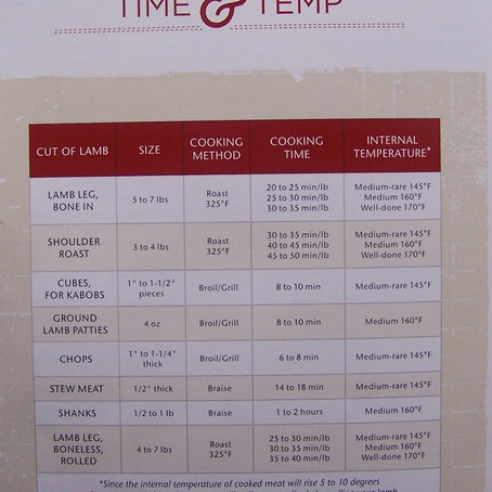 Time & Temp Guide for Lamb!