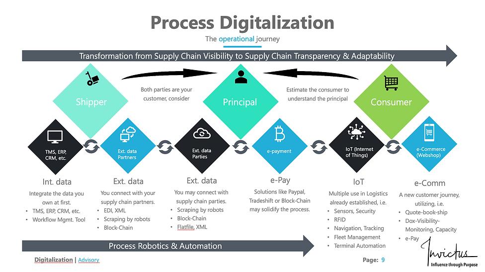 Process digitalization.png