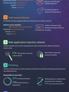 15 Helpful Cybersecurity Infographics