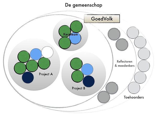 organisatie-vorm-GoedVolk.001-1024x768.j