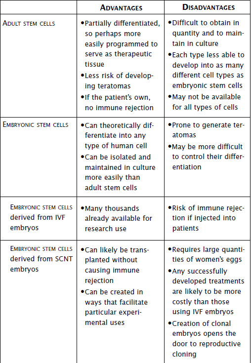 Adult Stem Cells Pros And Cons 24