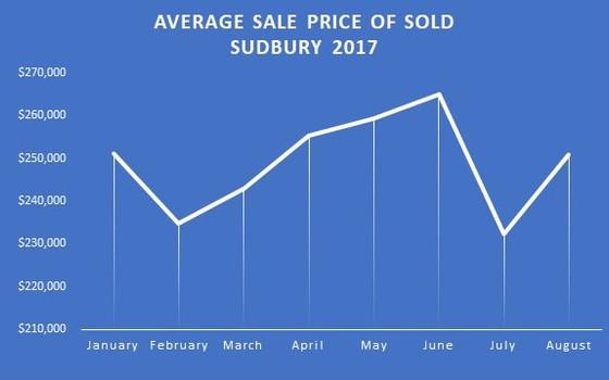 How do the Sudbury and Toronto Real Estate Markets Compare?