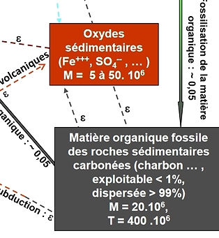 carbone oxydes fossiles.JPG