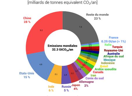 La France et son empreinte carbone (peu importe le messager, seul le message compte)