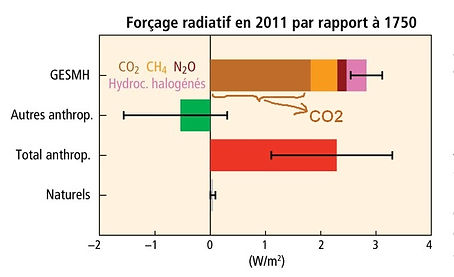 GES et forc rad co2.jpg