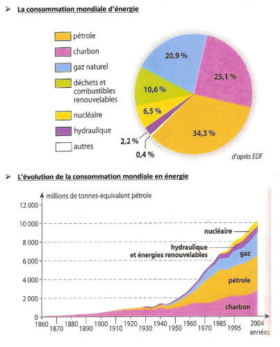 energies-fossiles-graphiques.jpg