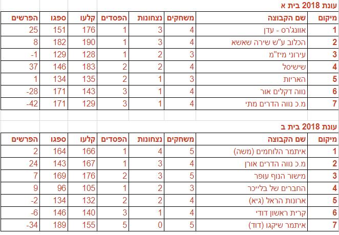 טבלת הליגה לאחר המחזור העשירי , 19.7.18