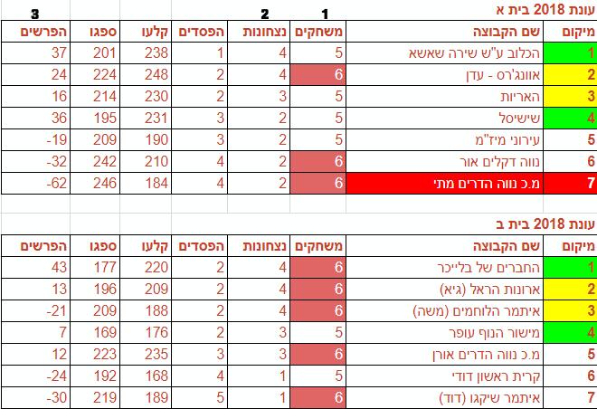 טבלת המחזור ה 14  1.8.18