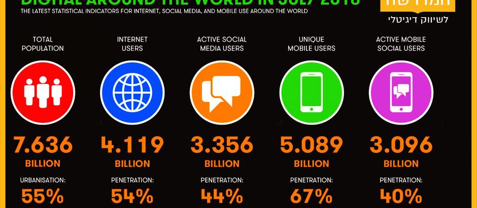 תמונת מצב – המדיה הדיגיטלית בעולם יולי 2018