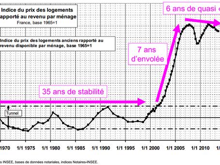 l'immobilier : un support historiquement cyclique...qui ne permet pas forcément d'anticiper l'avenir