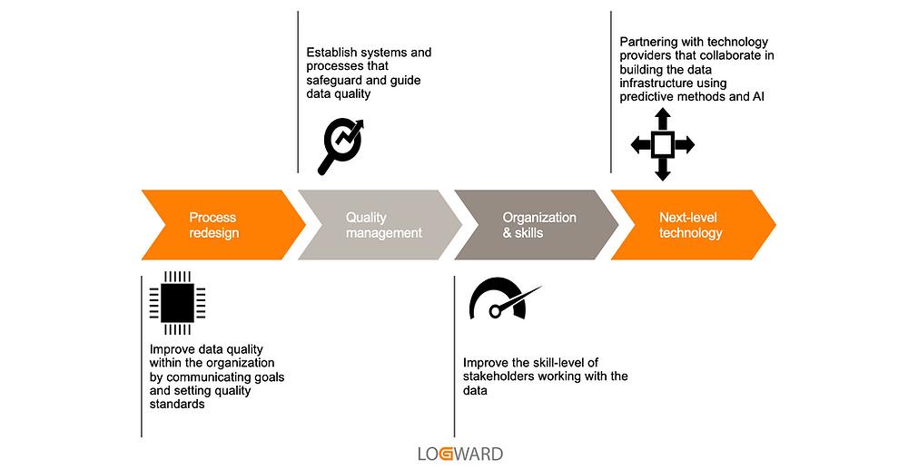 Logward data improvement strategy