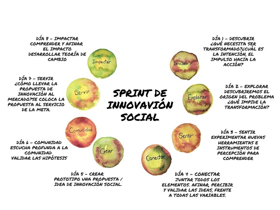Sprint de Innovación Social