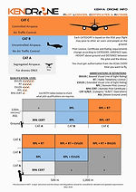 Kenya Drone Regulations
