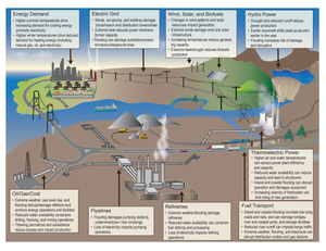 Extreme weather and climate change can potentially impact all components of the Nation's energy system, from fuel (petroleum, coal, and natural gas) production and distribution to electricity generation, transmission, and demand. (Source: adapted from DOE 2013)