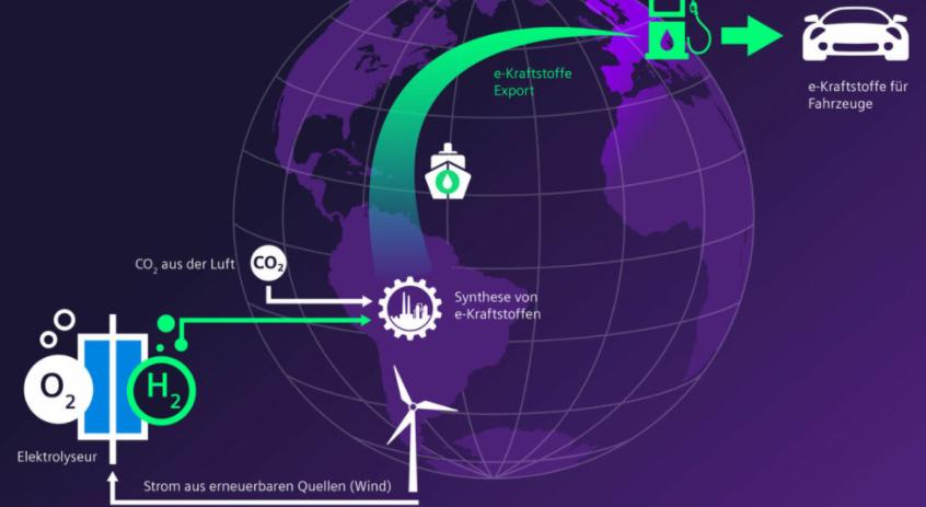 Windkraft zu Öko-Sprit In der Anlage in Patagonien will Siemens mithilfe von Elektrolyseuren grünen Wasserstoff erzeugen und diesen unter Verwendung von CO2 aus der Luft in synthetischen Sprit verwandeln. Diesen will Porsche in Verbrennungsmotoren einsetzen und so den Weiterbetrieb auch seiner klassischen Sportwagen ermöglichen. Grafik: Siemens Energy