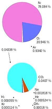babyhomeCO2空気成分