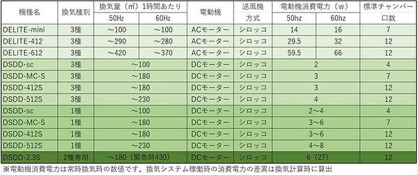201907換気システムの表.JPG