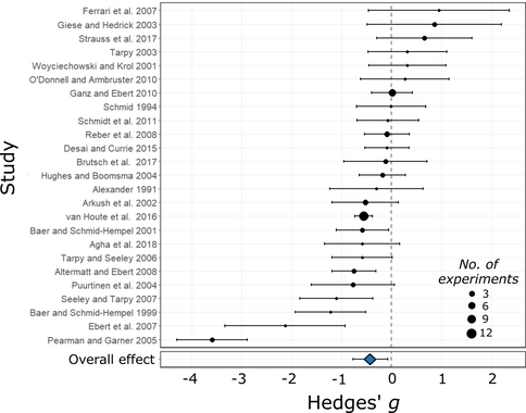 Does genetic diversity protect host populations from parasites? A meta‐analysis across natural and agricultural systems