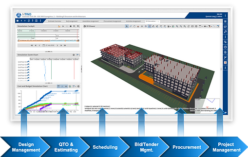 MTWO BIM enalbed project lifecycle management.png