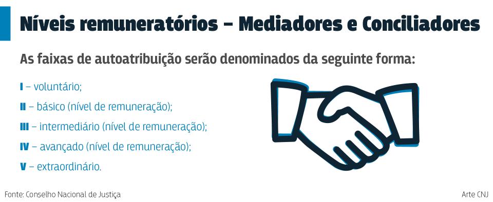 niveis de remuneração de mediadores/conciliadores
