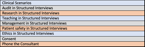 ST3 interview topics.png