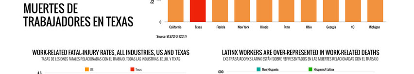 Worker Deaths in Texas