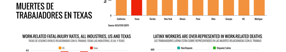 Worker Deaths in Texas