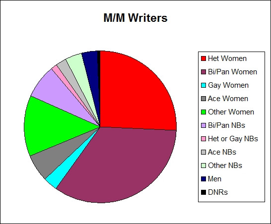 Heterosexual women were the second most likely slash writers, 6.4 per cent behind bi/pan women, in 2013. Image via centrumlumina on tumblr.