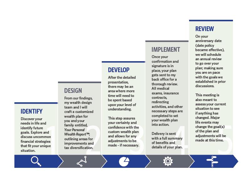 Merit Advisors Process | Merit Advisors, LLC, Westerville, OH
