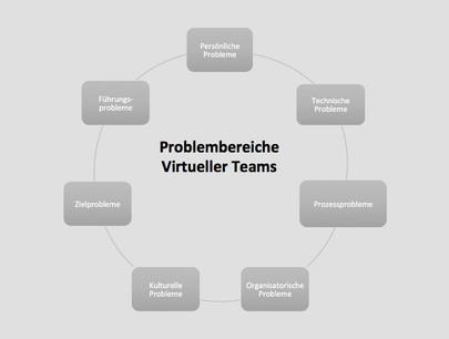 Virtuelle Teams scheitern oft an Vertrauen