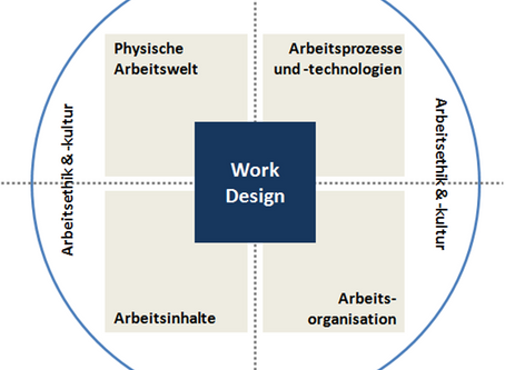 Ein Kompass für die Arbeit 4.0 - Fünf-Dimensionen-Modell