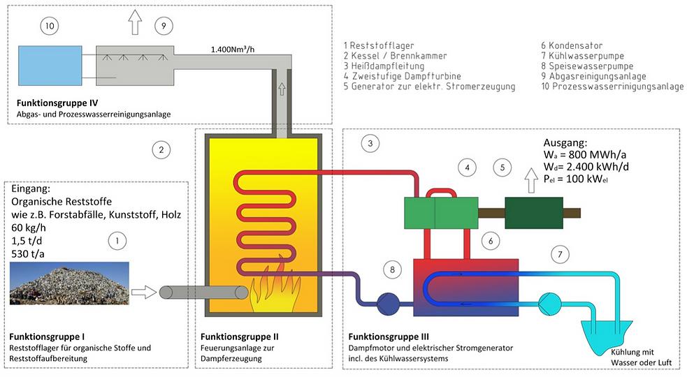 Klein-Verbrennungsanlage_Schema_Herbst-U