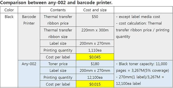 cost comparison of barcode label printer