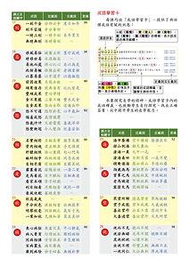 字學成語_中階_目錄.jpg