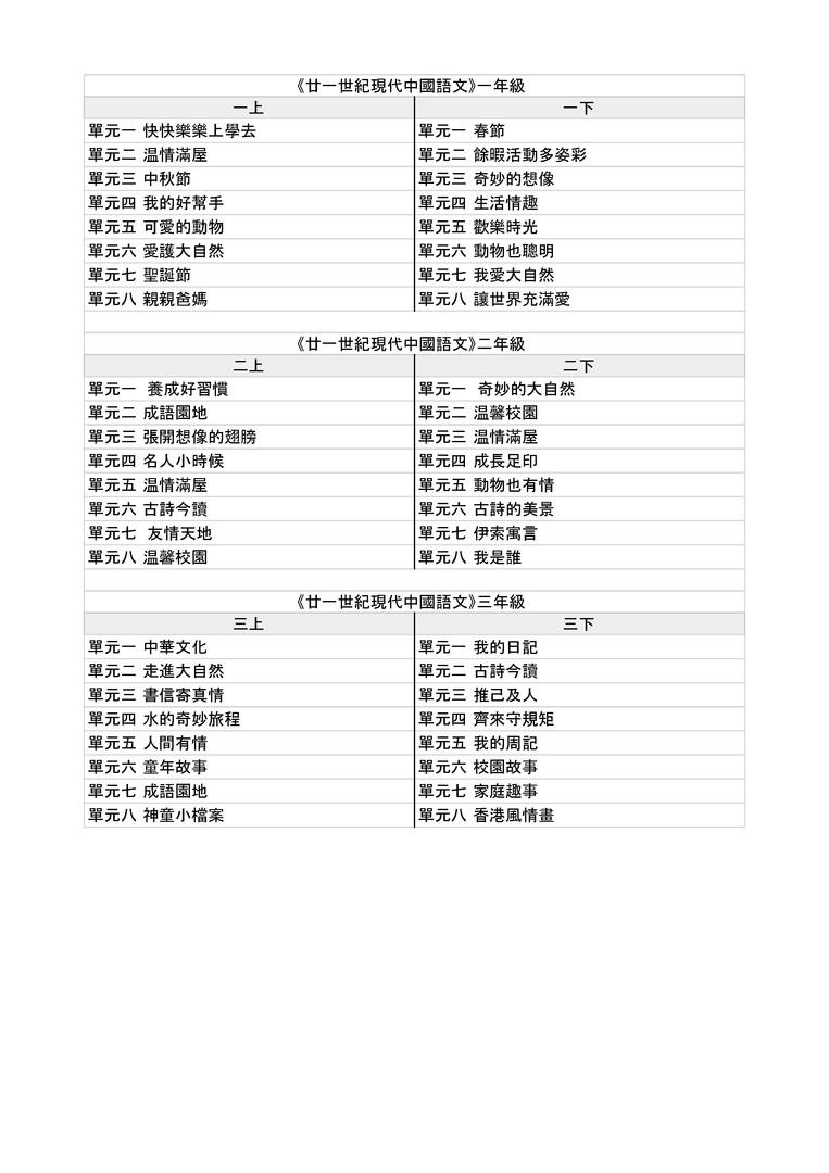 目錄 廿一世紀現代中國語文 Part A.jpg