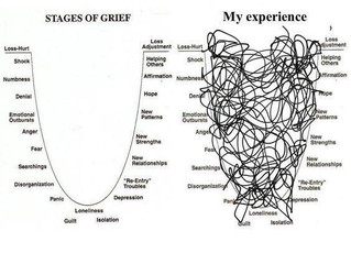 F - Five Stages of Grief