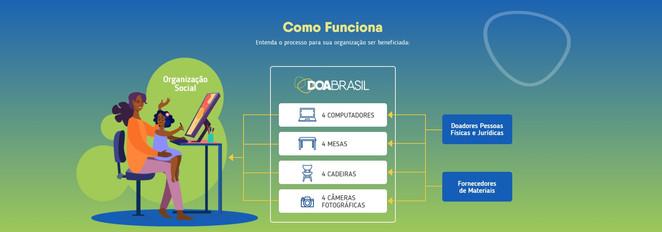 Doa Brasil renova campanha que arrecadou quase meio milhão de reais para ajudar ONGs